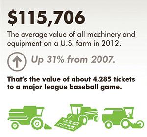 U.S. farm machinery sales