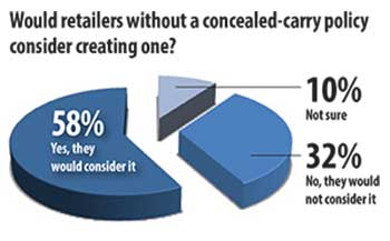 Concealed Carry Policies