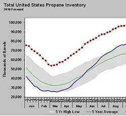 Graphics: Energy Information Administration's (EIA)