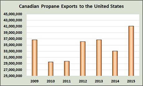 160311-Canadian-exports