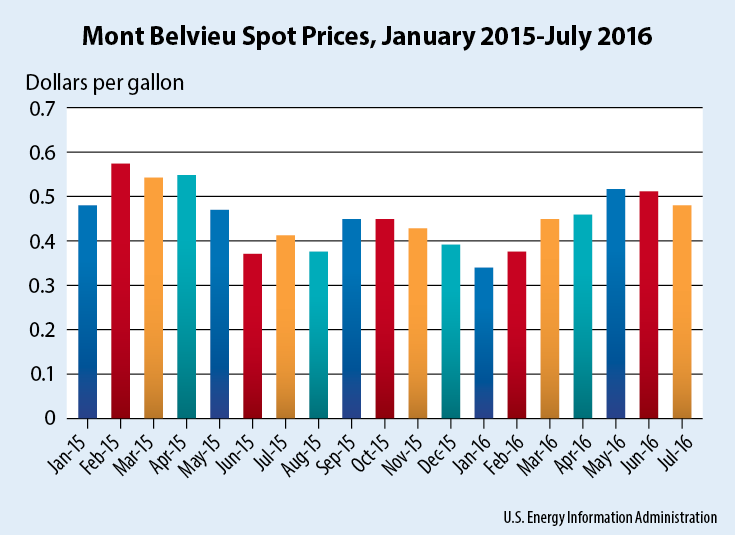 Mont Belvieu spot prices dropped from May 2016 to July 2016, and they fell another 4 cents in August to 44 cents per gallon based on the latest data from the U.S. Energy Information Administration. Last year, spot prices at Mont Belvieu moved upward from August to September, and they held steady into October before dipping from November 2015 to January 2016.