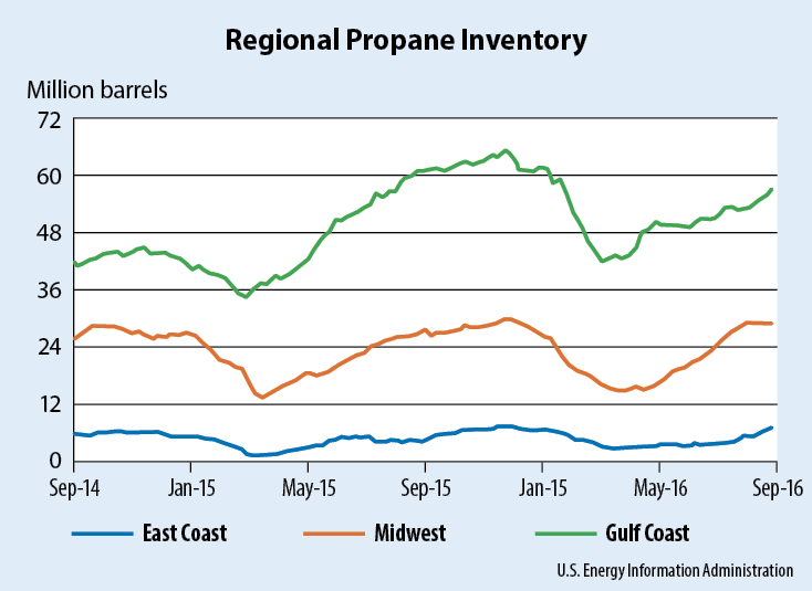 Gulf Coast propane stocks are trending below last September's level yet significantly above the level achieved in September 2014.