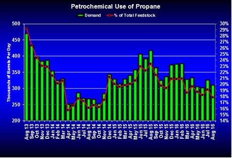 Why petrochem companies are consuming less propane : LP Gas
