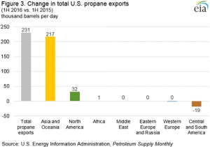 Photo courtesy of the U.S. Energy Information Administration (EIA)'s Petroleum Supply Monthly.