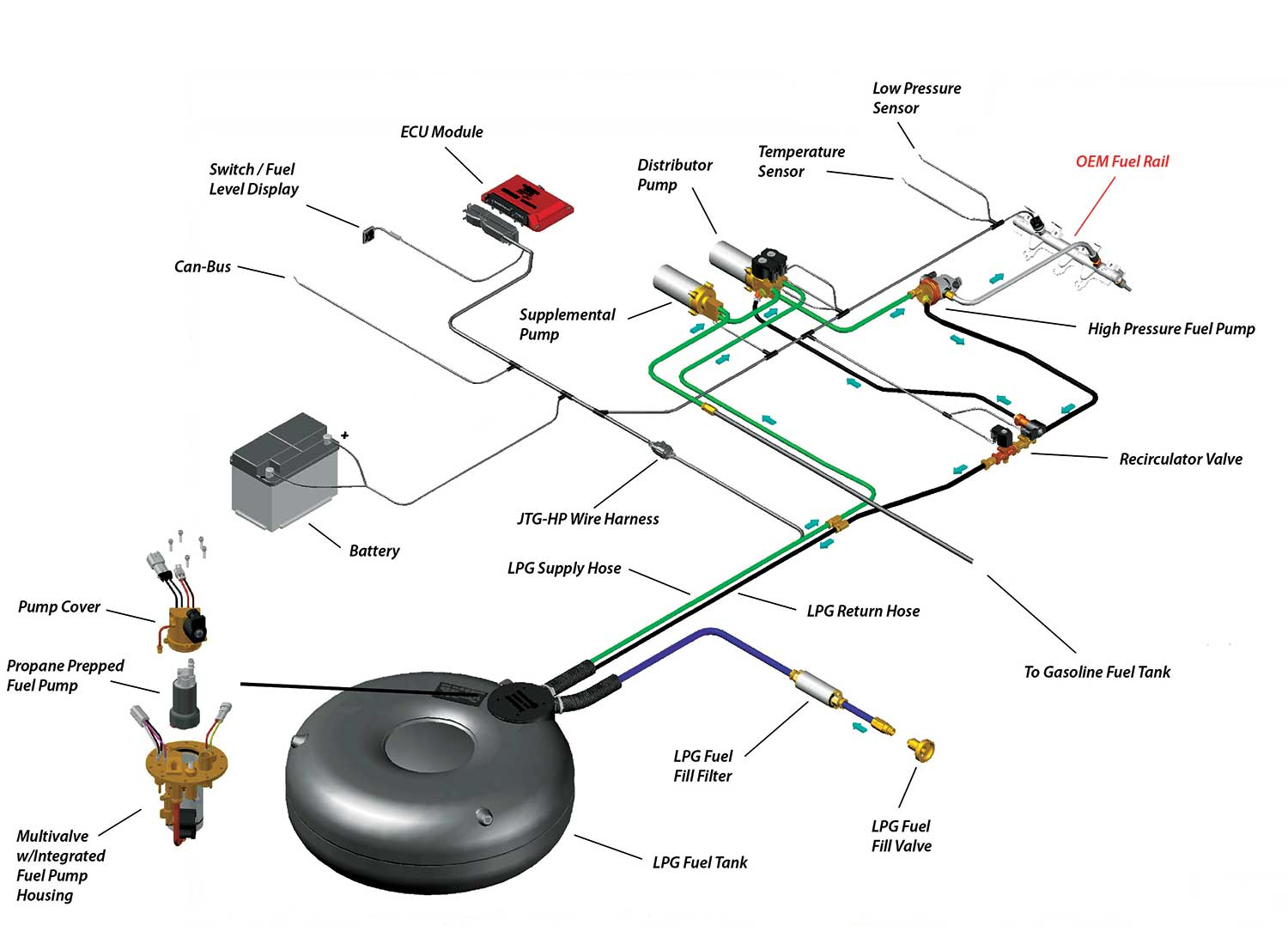 This schematic shows Icom North America's patented JTGhp liquid propane direct  injection system, which injects