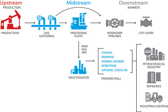 The GPA Midstream Association represents every aspect of the midstream industry. It also plays a part in propane industry issues. Image courtesy of GPA Midstream Association.