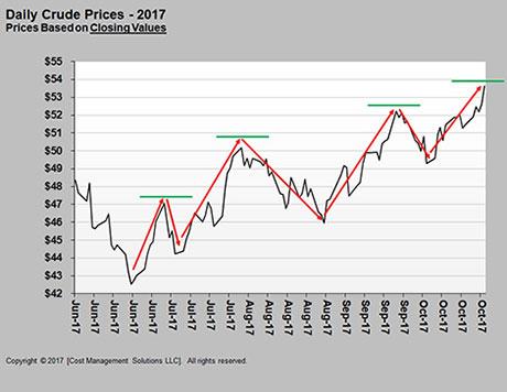 Propane faces support from crude market bullishnessLP Gas
