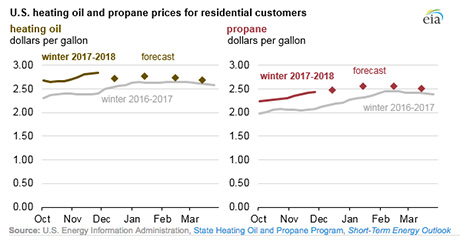 Domestic market changes to hold retailer attentionLP Gas