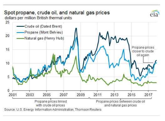 Increases in propane exports help balance markets : LP Gas