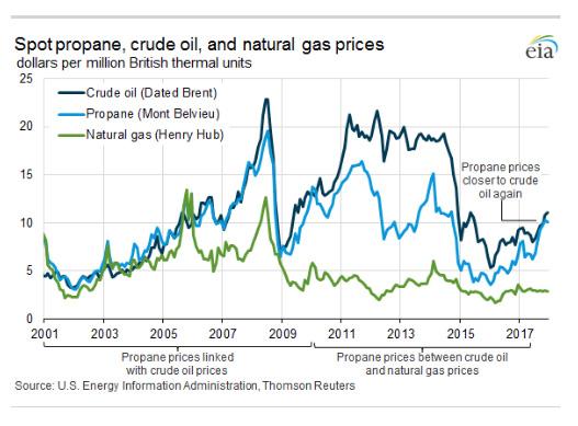 Increases in propane exports help balance marketsLP Gas