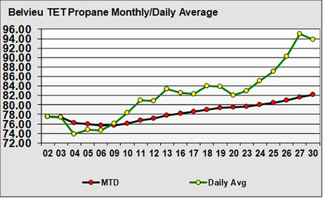The Chart Above Plots Mont Belvieu Propane Price At Lst Pricing Point For Month Of April Daily Average High Trade And Low