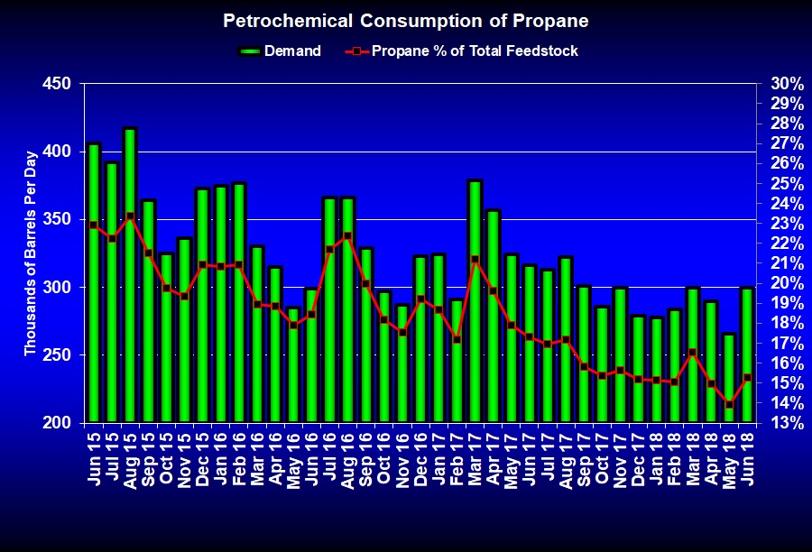 Petrochemical companies boost propane usage : LP Gas