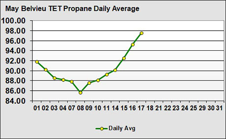Following up on the monthly propane price trend lp gas