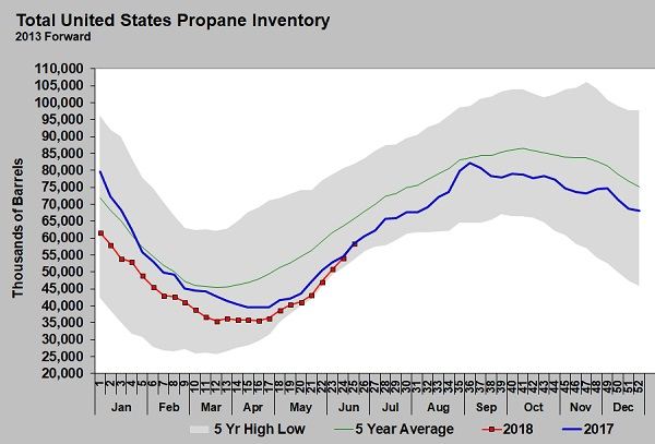 Propane Inventory Prices Climb Here S Why