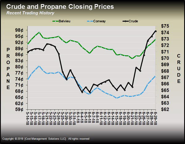 The Sharp Rise In Crude Prices Shown As Black Line Above Chart Helped Pull Propane Higher But That Is Not Only Reason For
