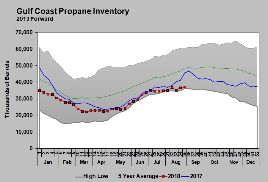 Gulf Coast propane inventory. Image courtesy of Cost Management Solutions.
