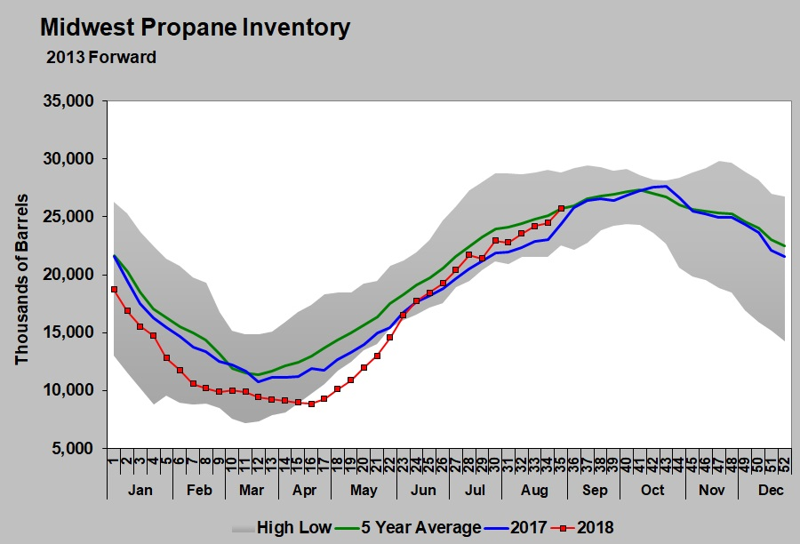 Midwest propane inventory. Image courtesy of Cost Management Solutions.