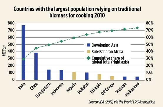 Source: IEA (2012) via the World LPG Association