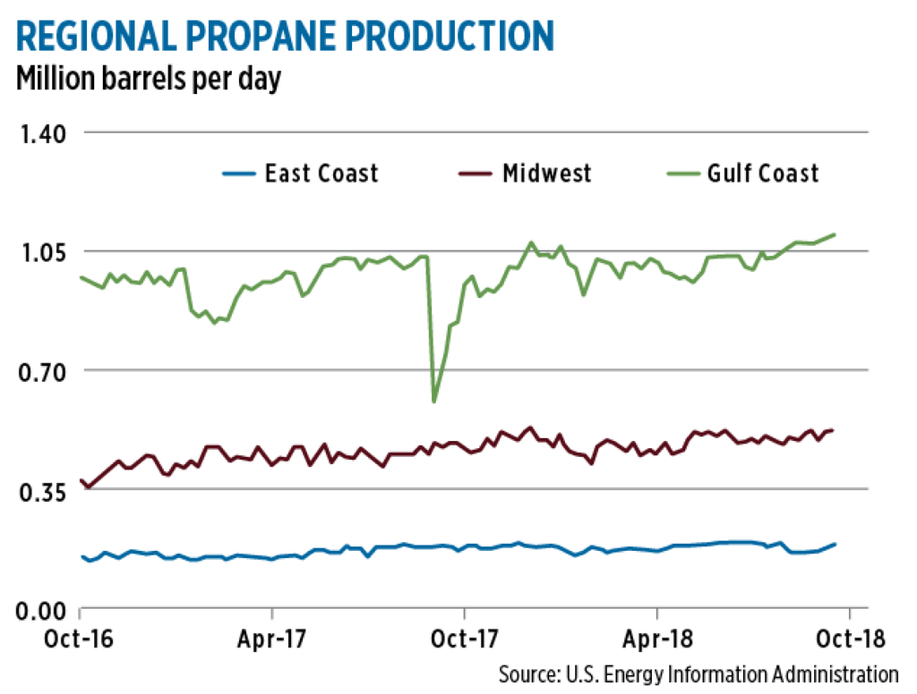 An increasing percentage of U.S. propane demand will be met by a growing monthly supply, according to S&P Global Platts.