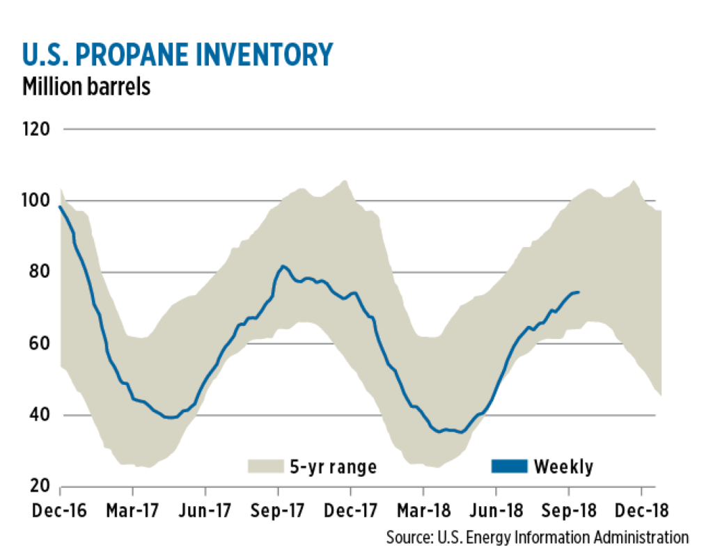 U.S. inventory stood at 74.8 million barrels in mid-September, 11.3 percent lower than the five-year average for the same time of year.