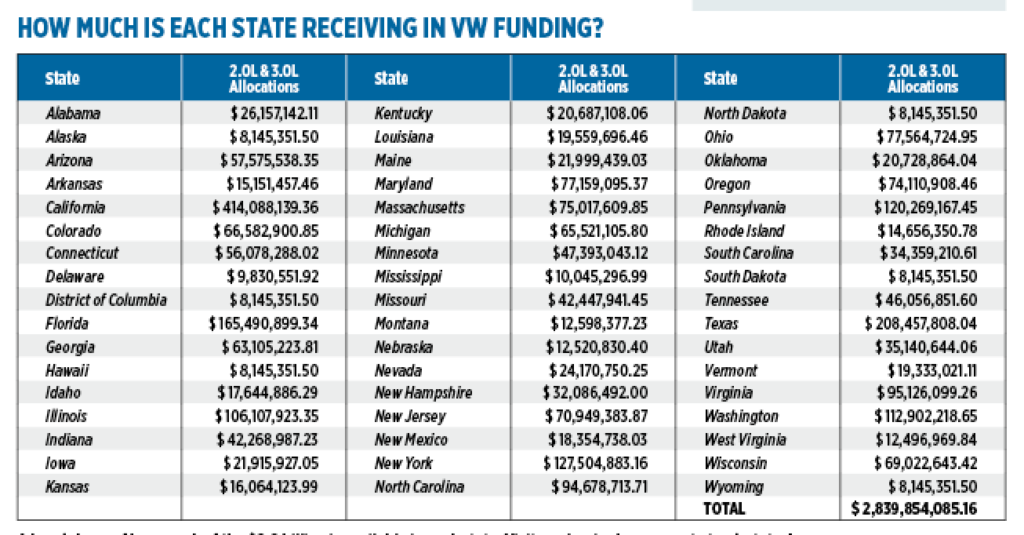 A breakdown of how much of the $2.9 billion is available in each state. Visit vwclearinghouse.org to track states' progress.