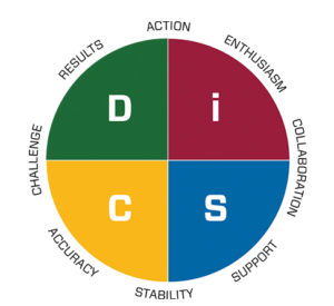 The four personality types in DiSC stand for: dominance, influence, steadiness and conscientiousness. Photo: iStock.com/alexeikadirov