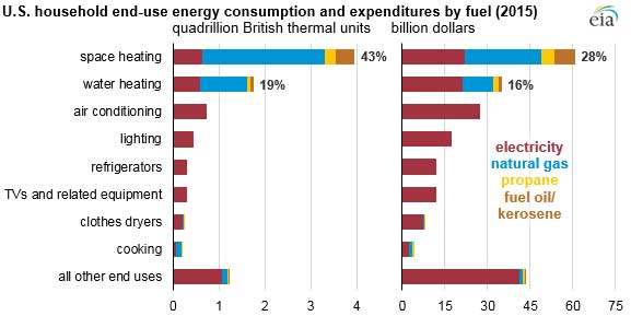 A bar chart showing U.S. household end-use energy consumption and expenditures by fuel (2015). Image courtesy of the Energy Information Administration
