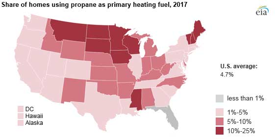 A map shows share of homes using propane as primary heating fuel. Midwestern states use the most propane for home heating compared to any other region. Image courtesy of the U.S. Energy Information Administration.