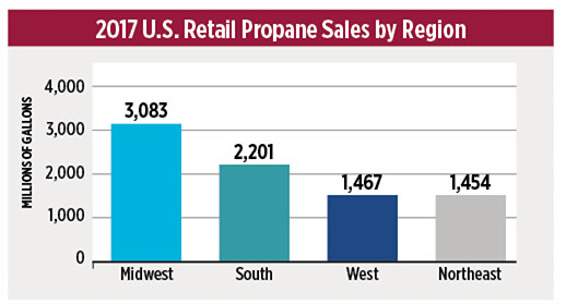 Data courtesy of ICF/Propane Education & Research Council – Annual Retail Propane Sales Report