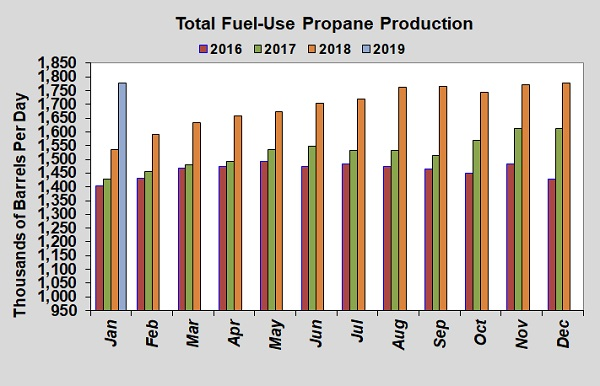 Fuel-use propane production (Image: Cost Management Solutions)