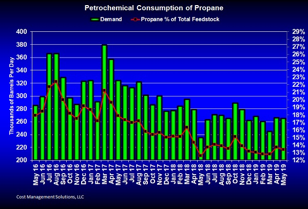 Petrochemical Consumption of Propane (Image: Cost Management Solutions)