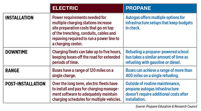 Click to enlarge. Source: Propane Education & Research Council