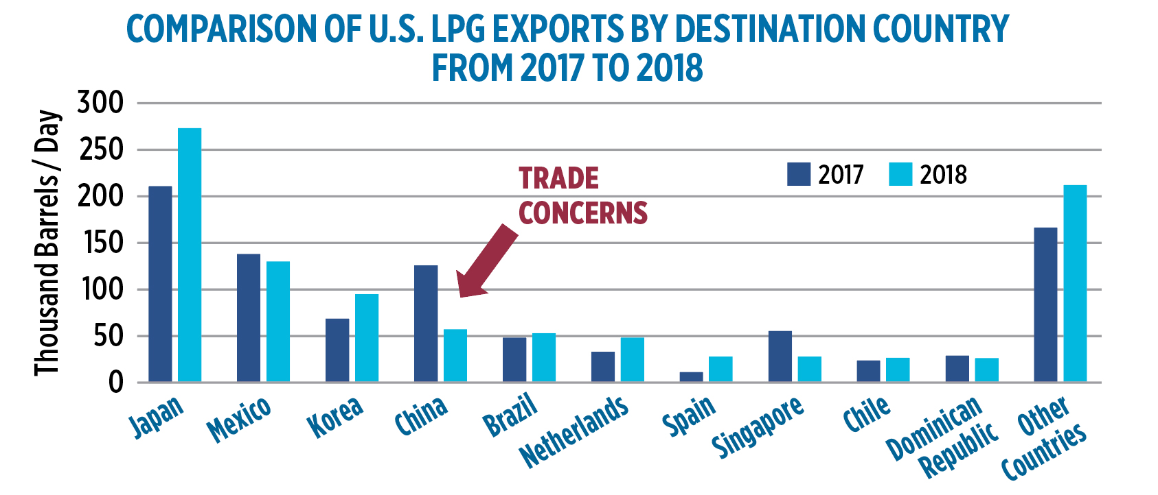 Exports by destination (Data: ICF)