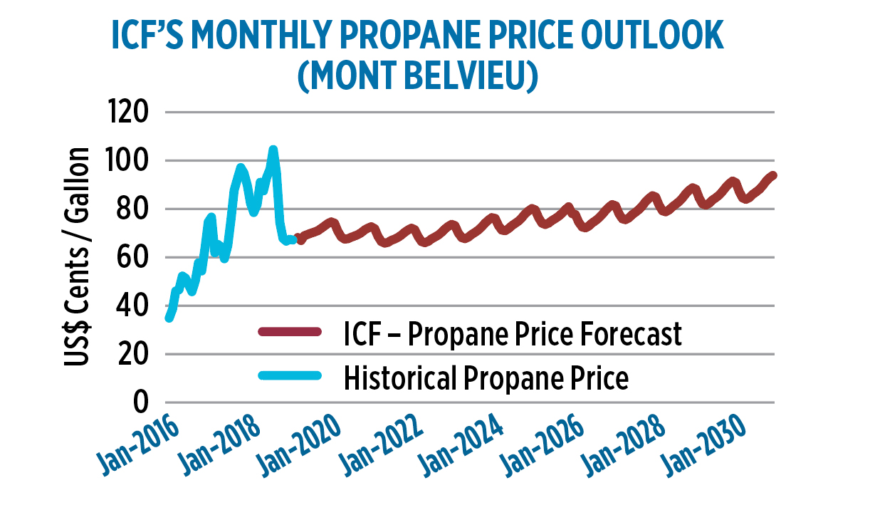 Monthly propane price outlook (Data: ICF)