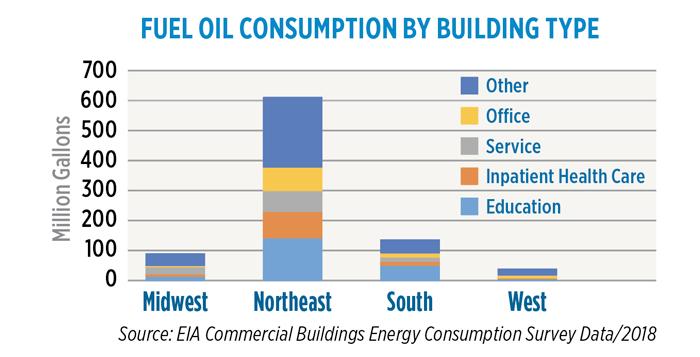 Source: EIA Commercial Buildings Energy Consumption Survey Data/2018
