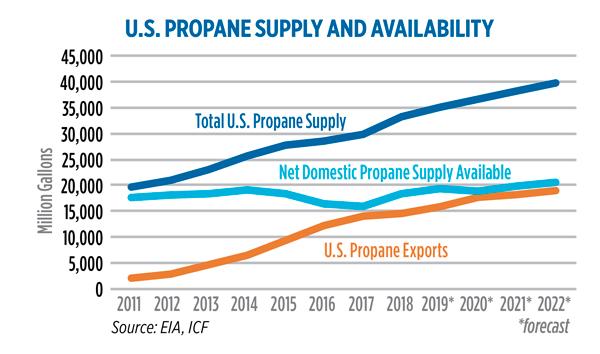 Source: EIA, ICF