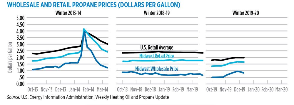 Chart: LP Gas staff