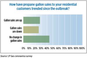 Source: LP Gas coronavirus survey. Click to enlarge.