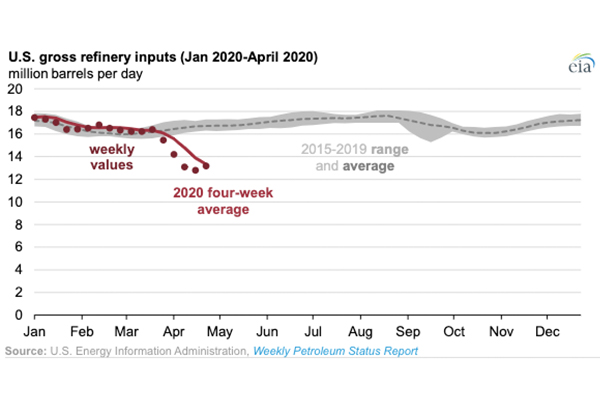 Chart: U.S. Energy Information Administration