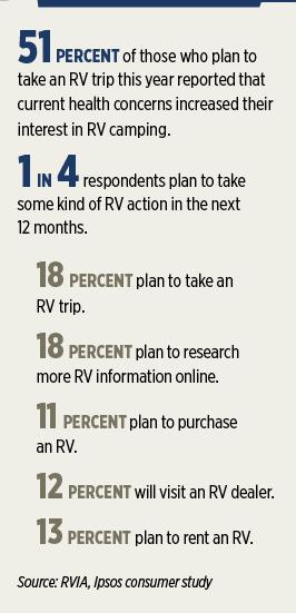 Source: RVIA, Ipsos consumer survey
