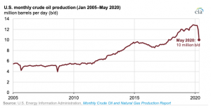 Chart: U.S. Energy Information Administration. Click to enlarge.
