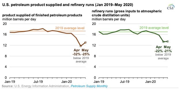 Chart: U.S. Energy Information Administration.