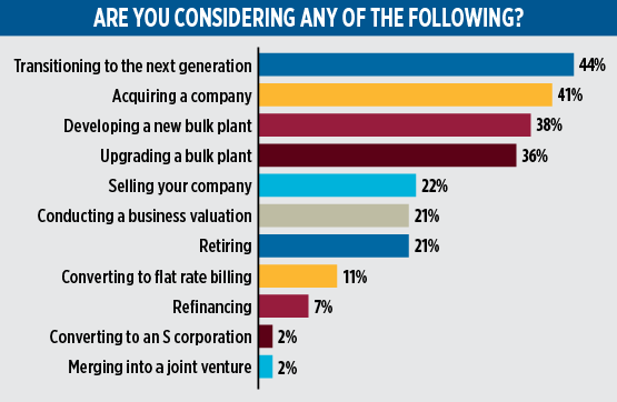 2020 Propane Industry Survey. are you considering any of the following. Data: Gray, Gray & Gray
