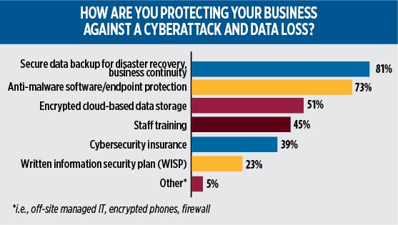 2020 Propane Industry Survey. cybersecurity. Data: Gray, Gray & Gray