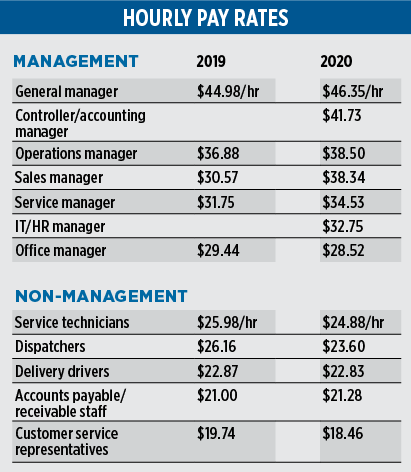 2020 Propane Industry Survey. hourly pay rates. Data: Gray, Gray & Gray