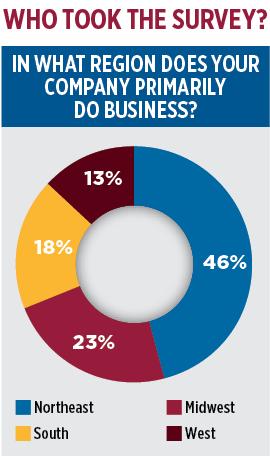 2020 Propane Industry Survey. regional distribution. Data: Gray, Gray & Gray