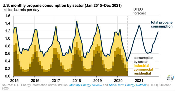 Graph: U.S. Energy Information Administration