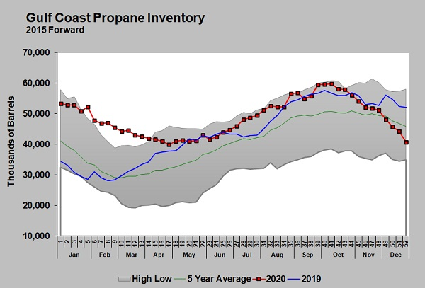 Propane prices chart courtesy of Cost Management Solutions
