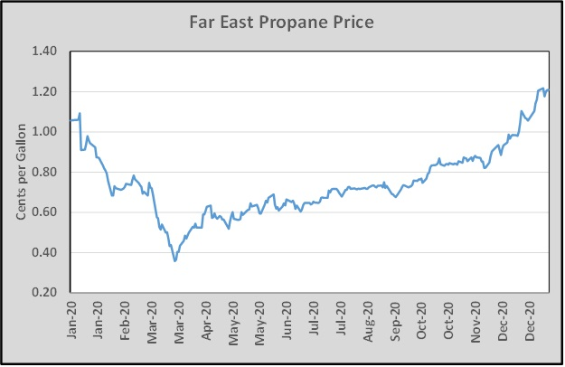 Chart: Cost Management Solutions _ far east propane price