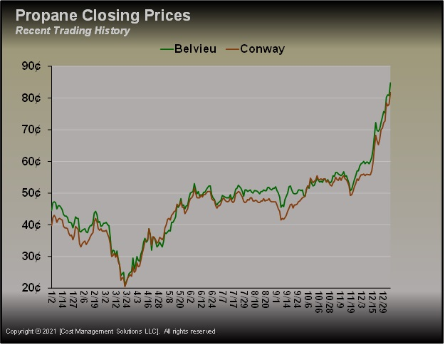 Chart courtesy of Cost Management Solutions _ propane prices